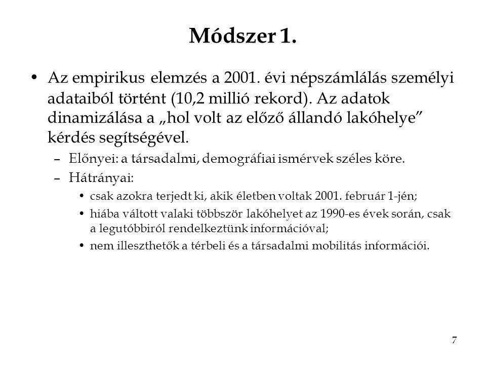 8 Módszer 2.12 településcsoport kialakítása az urbánus - rurális tengely mentén 1.Budapest.