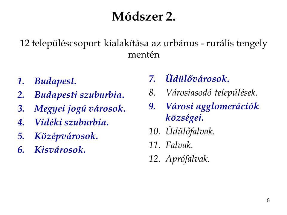 8 Módszer 2. 12 településcsoport kialakítása az urbánus - rurális tengely mentén 1.Budapest.