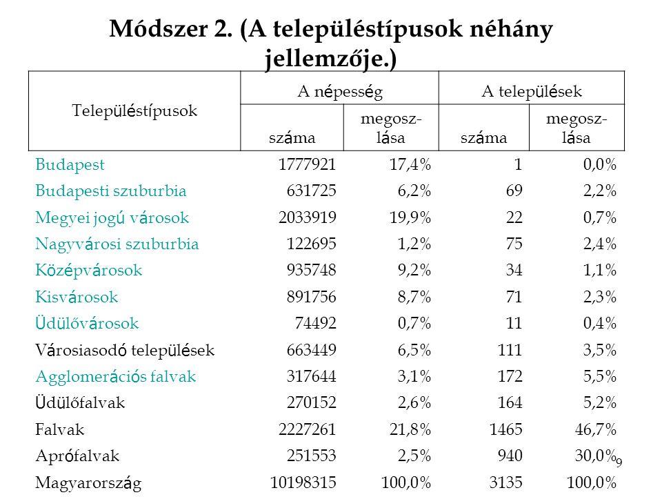20 Falvak A '90-es években közel 315 ezer fő költözött más településcsoportokból a falvakba; Közel felük urbanizált térségekből; –A születési helyére költözött vissza 11% - reruralizálódás ; Jelentős területi különbségek: Győr-Moson- Sopron falvainak TRI értéke 80,9, BAZ megye 29,5; A bevándorlók TRI-je GyMS megyében 96,8, Szabolcsban 32,8.