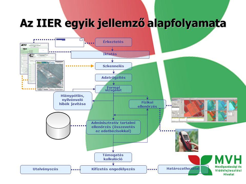 Az IIER egyik jellemző alapfolyamata Utalványozás Érkeztetés Iktatás Szkennelés Formai vizsgálat Hiánypótlás, nyilvánvaló hibák javítása Adminisztratív tartalmi ellenőrzés (összevetés az adatbázisokkal) Fizikai ellenőrzés Támogatás kalkuláció Kifizetés engedélyezés Adatrögzítés Határozathozatal
