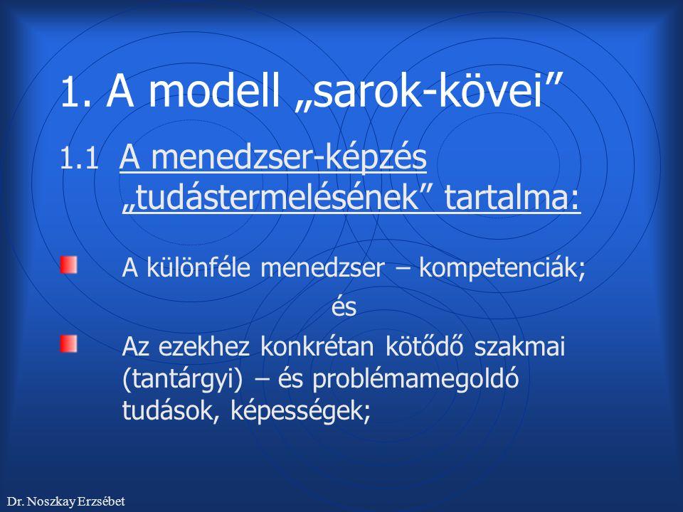 """1. A modell """"sarok-kövei"""" 1.1 A menedzser-képzés """"tudástermelésének"""" tartalma: A különféle menedzser – kompetenciák; és Az ezekhez konkrétan kötődő sz"""