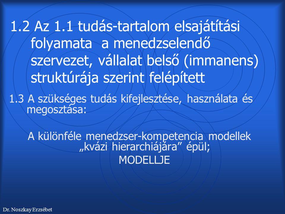 1.2 Az 1.1 tudás-tartalom elsajátítási folyamata a menedzselendő szervezet, vállalat belső (immanens) struktúrája szerint felépített 1.3 A szükséges t