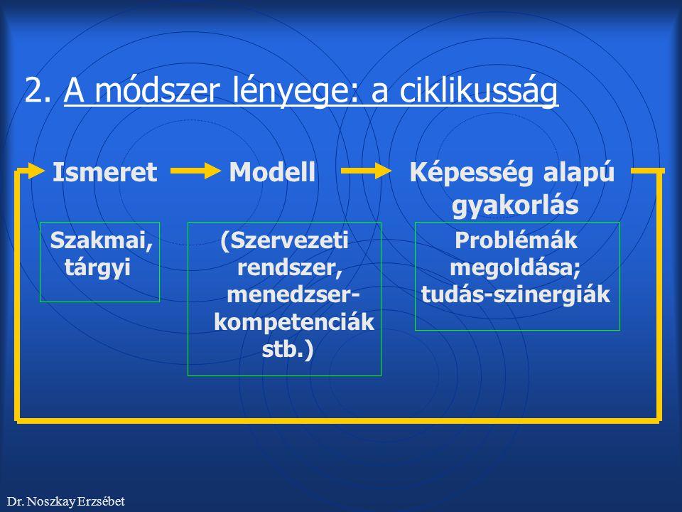 2. A módszer lényege: a ciklikusság Ismeret Modell Képesség alapú gyakorlás Szakmai, (Szervezeti Problémák tárgyirendszer, megoldása; menedzser- tudás