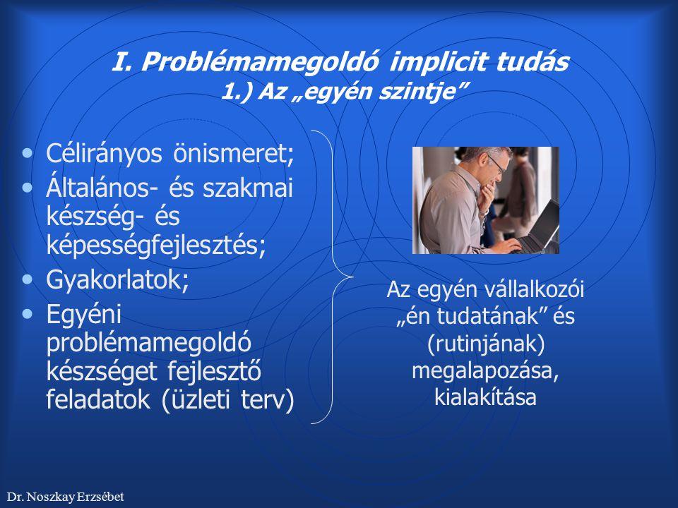 """I. Problémamegoldó implicit tudás 1.) Az """"egyén szintje"""" Célirányos önismeret; Általános- és szakmai készség- és képességfejlesztés; Gyakorlatok; Egyé"""