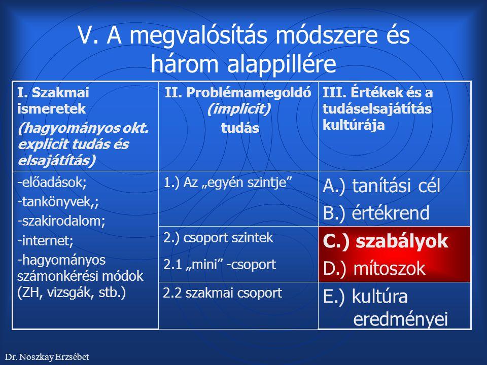 """V. A megvalósítás módszere és három alappillére E.) kultúra eredményei 2.2 szakmai csoport C.) szabályok D.) mítoszok 2.) csoport szintek 2.1 """"mini"""" -"""