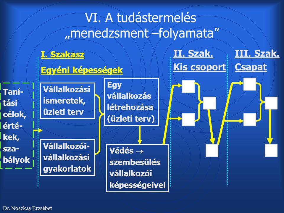 """VI. A tudástermelés """"menedzsment –folyamata"""" Taní- tási célok, érté- kek, sza- bályok Dr. Noszkay Erzsébet Vállalkozási ismeretek, üzleti terv Vállalk"""
