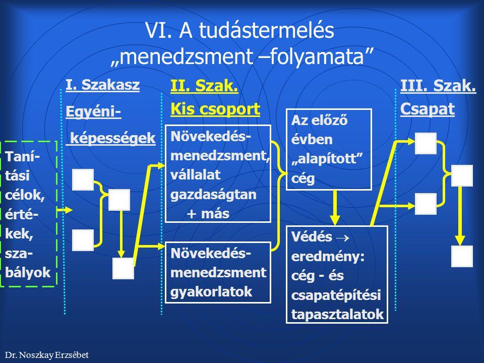 """VI. A tudástermelés """"menedzsment –folyamata"""" Taní- tási célok, érté- kek, sza- bályok Dr. Noszkay Erzsébet Növekedés- menedzsment gyakorlatok Védés """