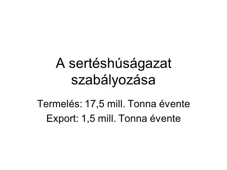 A sertéshúságazat szabályozása Termelés: 17,5 mill. Tonna évente Export: 1,5 mill. Tonna évente