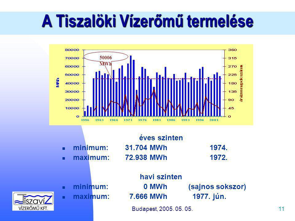 11 A Tiszalöki Vízerőmű termelése éves szinten minimum: 31.704 MWh1974.