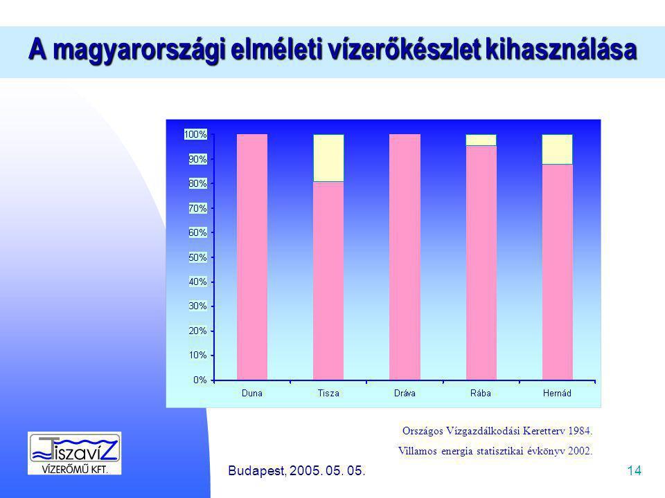 14 A magyarországi elméleti vízerőkészlet kihasználása Országos Vízgazdálkodási Keretterv 1984.
