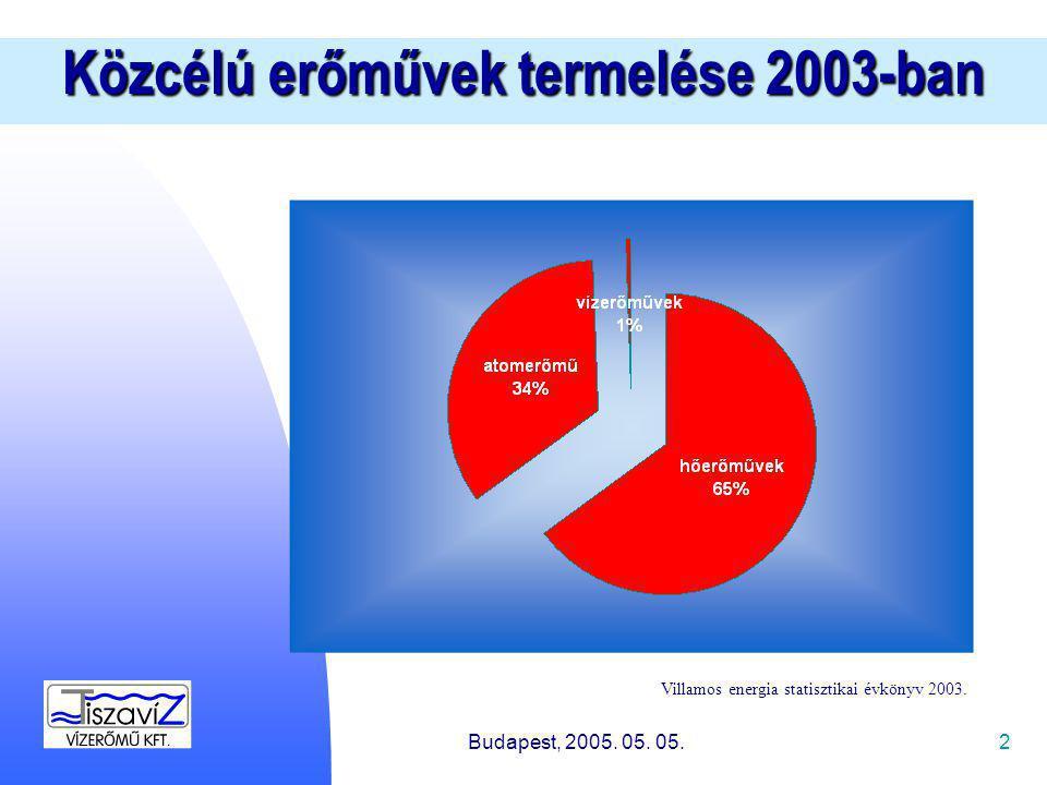 2 Közcélú erőművek termelése 2003-ban Villamos energia statisztikai évkönyv 2003.