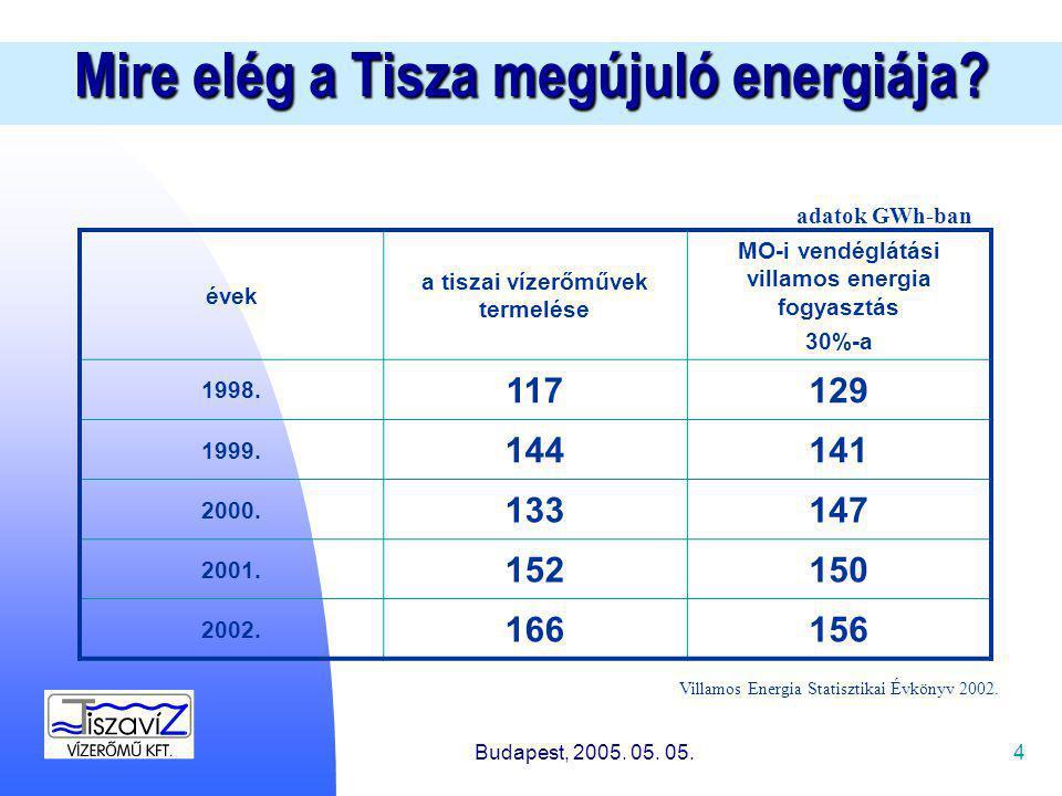 4 Mire elég a Tisza megújuló energiája.