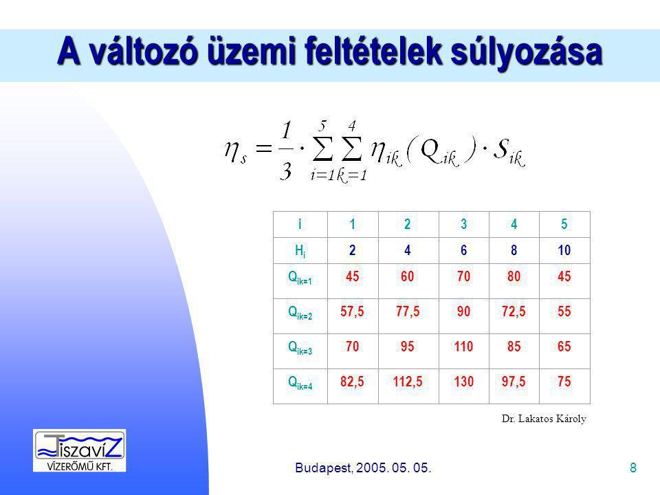 8 A változó üzemi feltételek súlyozása Budapest, 2005.