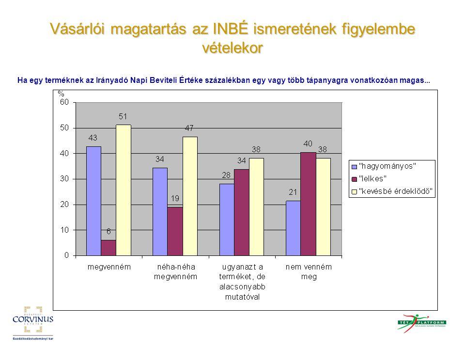 Vásárlói magatartás az INBÉ ismeretének figyelembe vételekor Ha egy terméknek az Irányadó Napi Beviteli Értéke százalékban egy vagy több tápanyagra vo