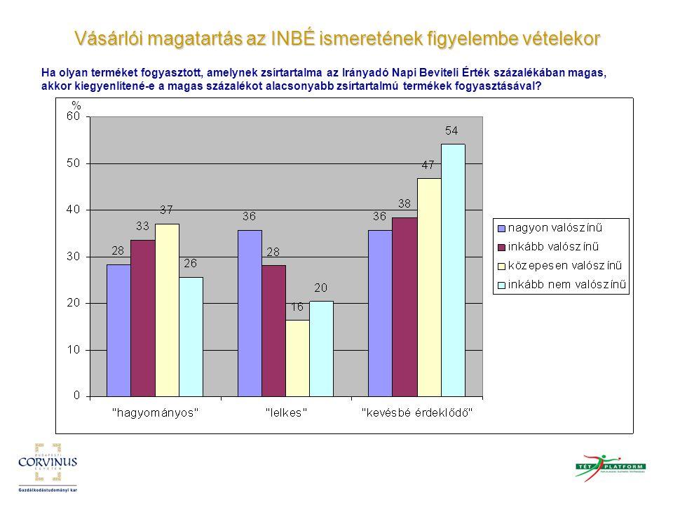 Vásárlói magatartás az INBÉ ismeretének figyelembe vételekor Ha olyan terméket fogyasztott, amelynek zsírtartalma az Irányadó Napi Beviteli Érték száz