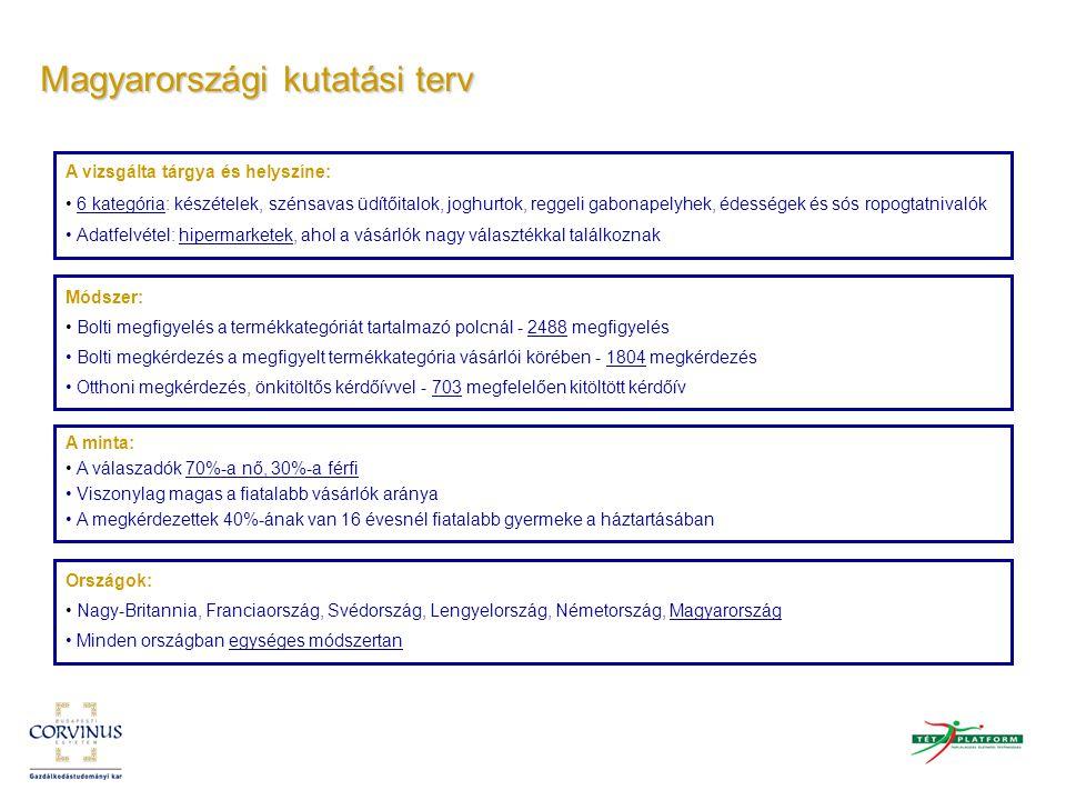 Magyarországi kutatási terv Módszer: Bolti megfigyelés a termékkategóriát tartalmazó polcnál - 2488 megfigyelés Bolti megkérdezés a megfigyelt termékk