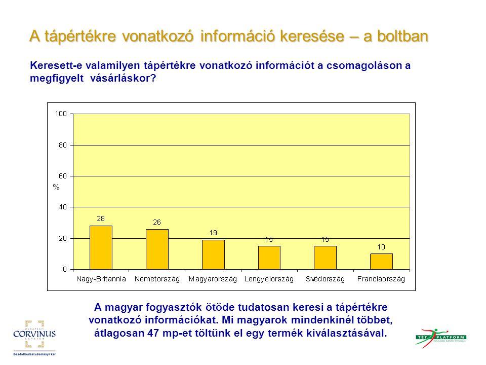 A tápértékre vonatkozó információ keresése – a boltban % Keresett-e valamilyen tápértékre vonatkozó információt a csomagoláson a megfigyelt vásárlásko