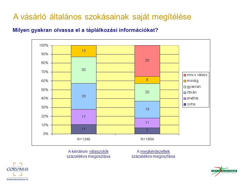 Milyen gyakran olvassa el a táplálkozási információkat? A vásárló általános szokásainak saját megítélése A kérdésre válaszolók százalékos megoszlása A