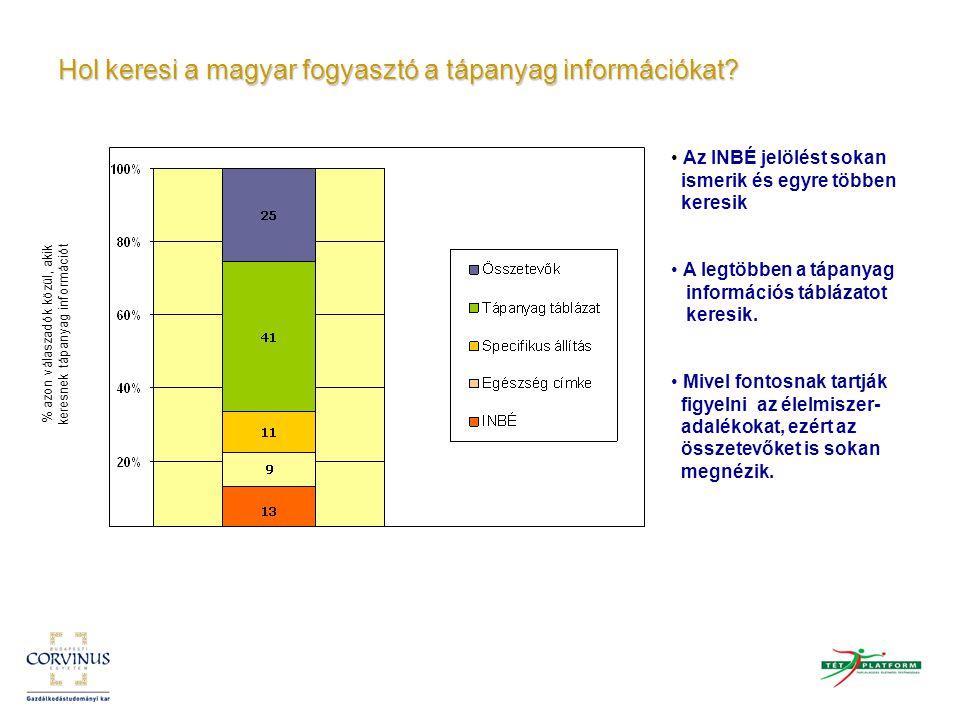 Hol keresi a magyar fogyasztó a tápanyag információkat? % azon válaszadók közül, akik keresnek tápanyag információt Az INBÉ jelölést sokan ismerik és