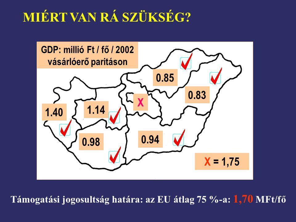 1.40 1.14 0.98 0.94 0.83 0.85 GDP: millió Ft / fő / 2002 vásárlóerő paritáson X X = 1,75 Támogatási jogosultság határa: az EU átlag 75 %-a: 1,70 MFt/f