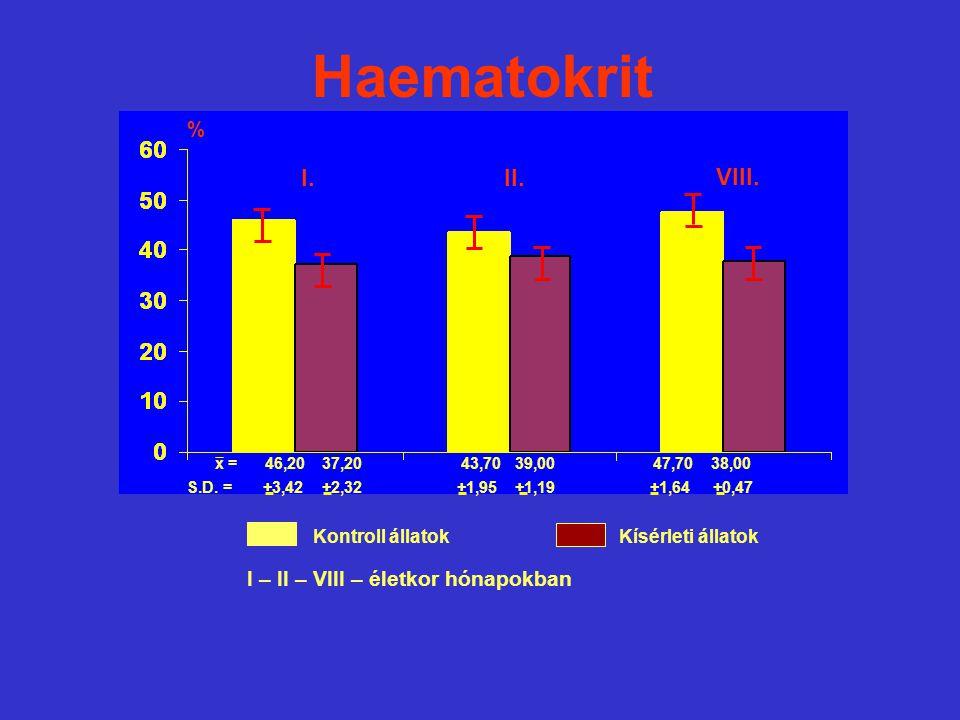 x = 46,20 37,20 43,70 39,00 47,70 38,00 S.D. = +3,42 +2,32 +1,95 +1,19 +1,64 +0,47 % Kontroll állatokKísérleti állatok Haematokrit I.II. VIII. I – II