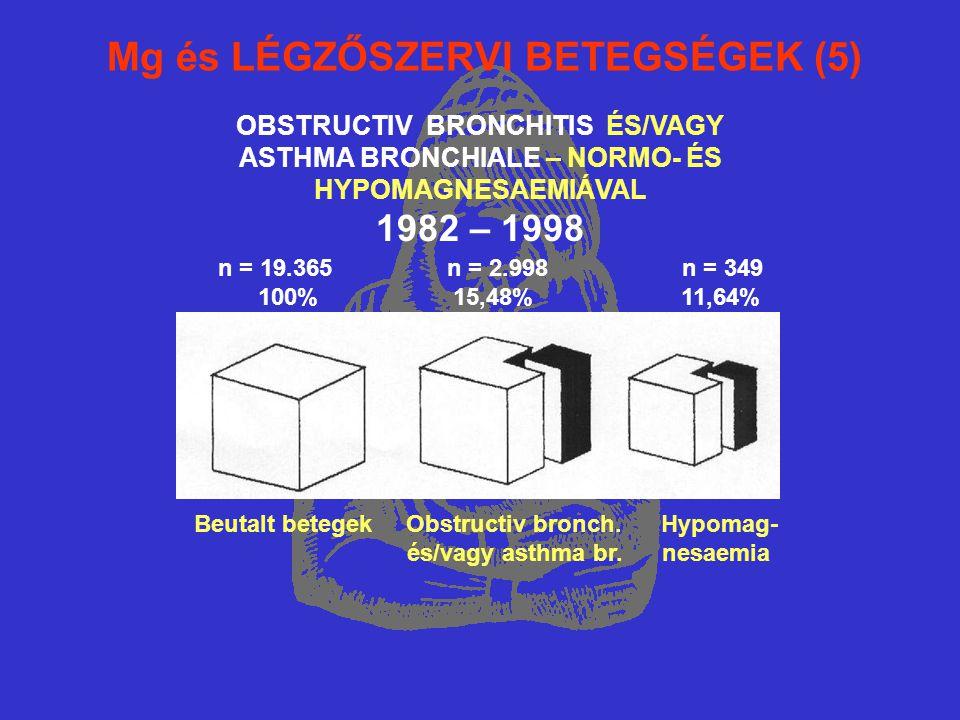 Mg és LÉGZŐSZERVI BETEGSÉGEK (5) OBSTRUCTIV BRONCHITIS ÉS/VAGY ASTHMA BRONCHIALE – NORMO- ÉS HYPOMAGNESAEMIÁVAL 1982 – 1998 n = 19.365 n = 2.998 n = 349 100% 15,48% 11,64% Beutalt betegek Obstructiv bronch.