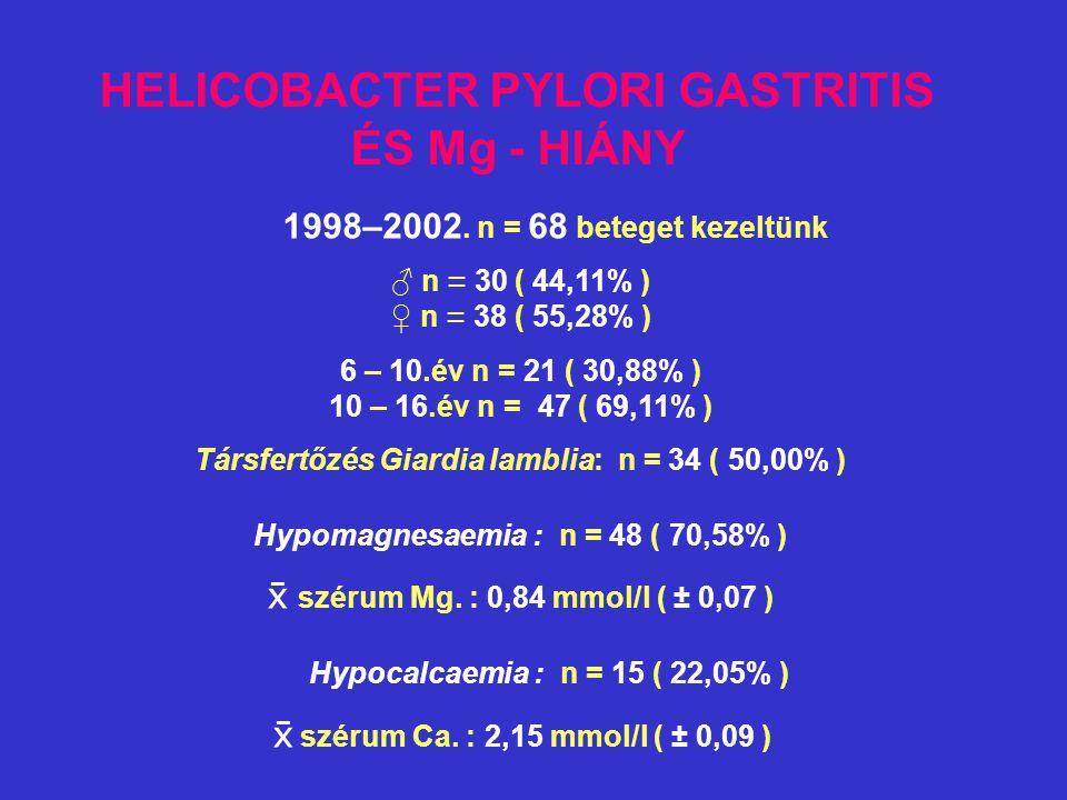 HELICOBACTER PYLORI GASTRITIS ÉS Mg - HIÁNY 1998–2002. n = 68 beteget kezeltünk ♂ n = 30 ( 44,11% ) ♀ n = 38 ( 55,28% ) 6 – 10.év n = 21 ( 30,88% ) 10