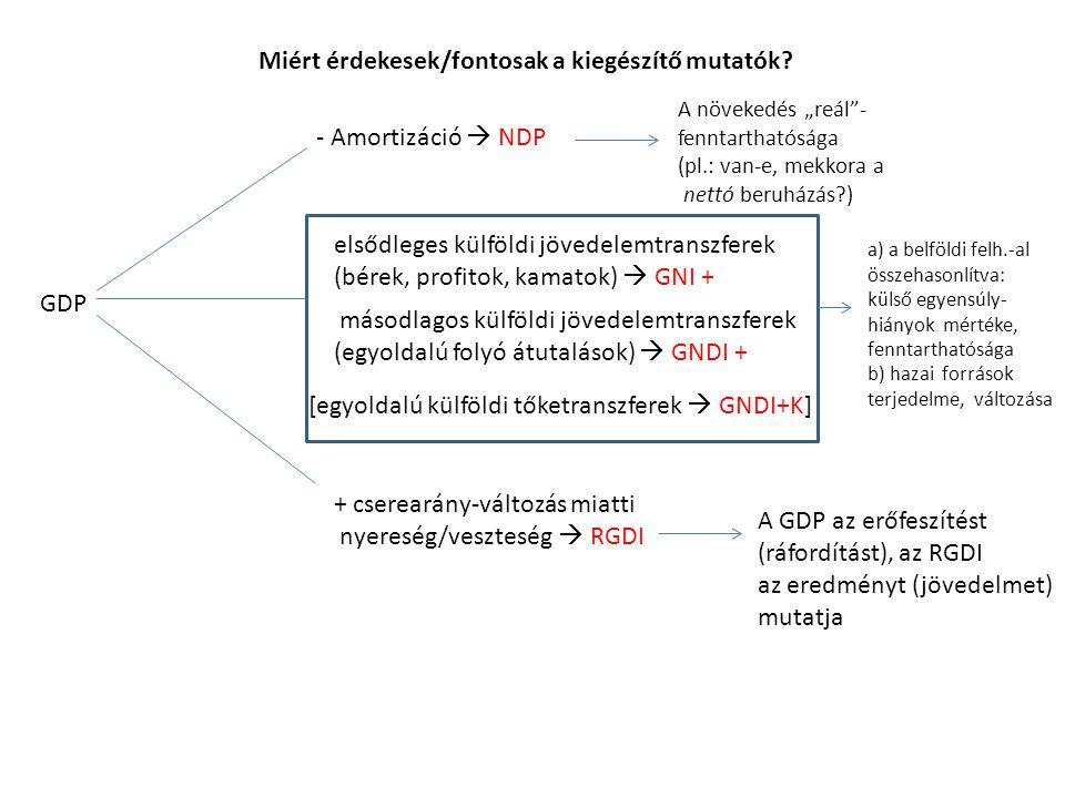 GDP - Amortizáció  NDP elsődleges külföldi jövedelemtranszferek (bérek, profitok, kamatok)  GNI + másodlagos külföldi jövedelemtranszferek (egyoldal
