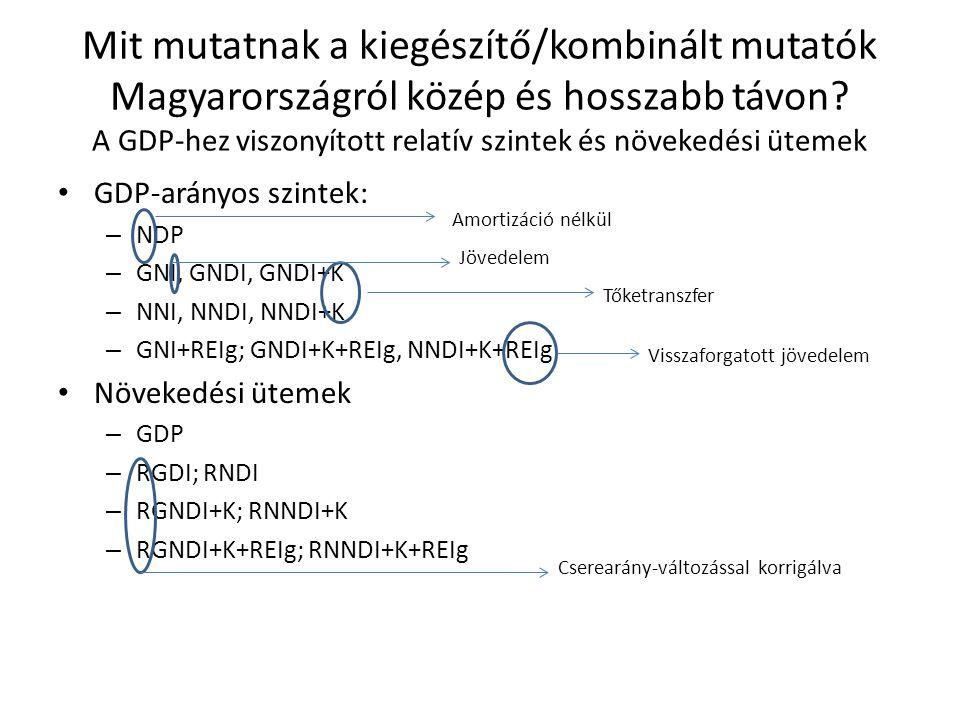 Mit mutatnak a kiegészítő/kombinált mutatók Magyarországról közép és hosszabb távon? A GDP-hez viszonyított relatív szintek és növekedési ütemek GDP-a