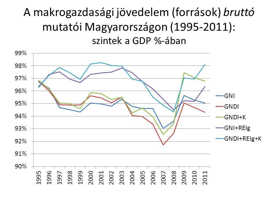 A makrogazdasági jövedelem (források) bruttó mutatói Magyarországon (1995-2011): szintek a GDP %-ában
