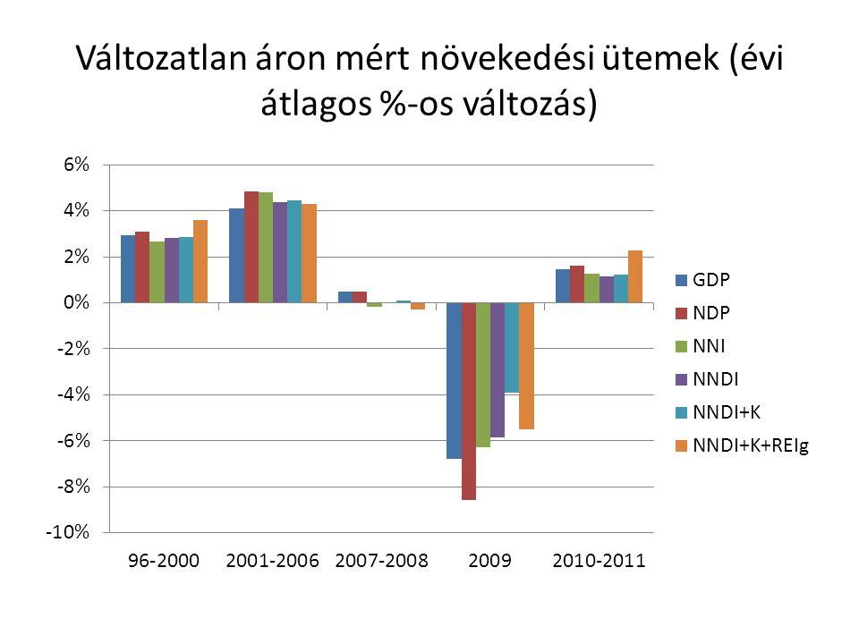 Változatlan áron mért növekedési ütemek (évi átlagos %-os változás)