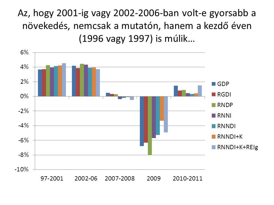 Az, hogy 2001-ig vagy 2002-2006-ban volt-e gyorsabb a növekedés, nemcsak a mutatón, hanem a kezdő éven (1996 vagy 1997) is múlik…