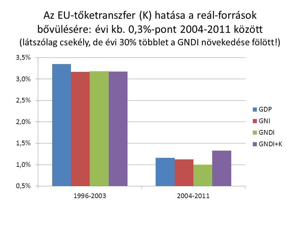 Az EU-tőketranszfer (K) hatása a reál-források bővülésére: évi kb. 0,3%-pont 2004-2011 között (látszólag csekély, de évi 30% többlet a GNDI növekedése