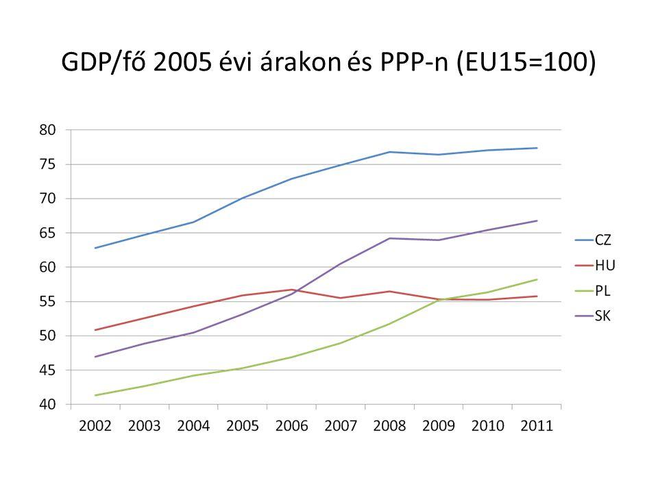 GDP/fő 2005 évi árakon és PPP-n (EU15=100)