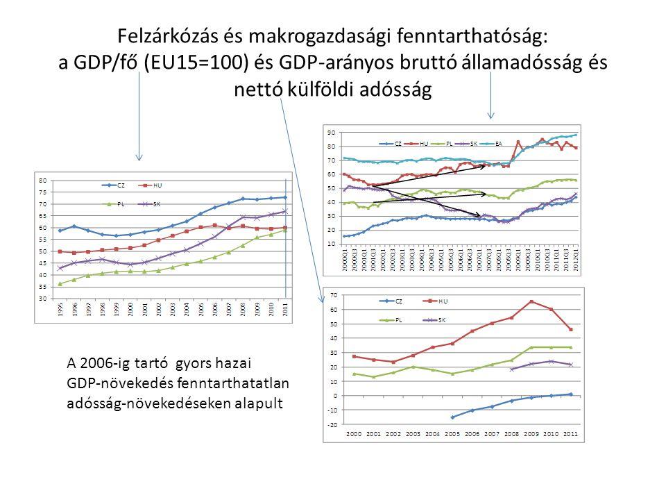 Felzárkózás és makrogazdasági fenntarthatóság: a GDP/fő (EU15=100) és GDP-arányos bruttó államadósság és nettó külföldi adósság A 2006-ig tartó gyors
