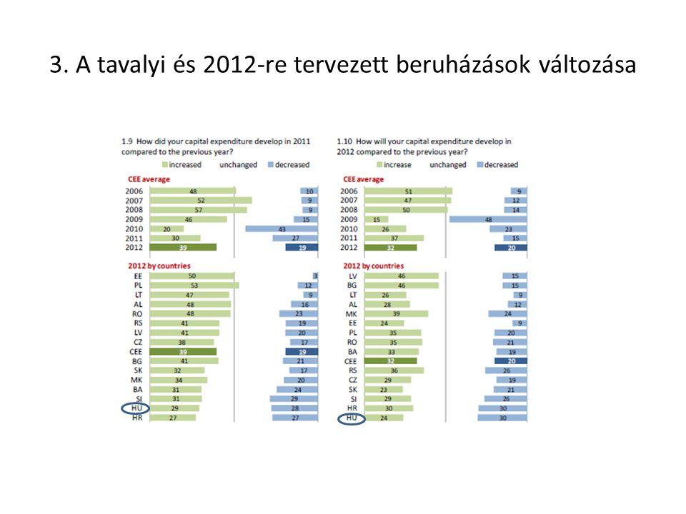 3. A tavalyi és 2012-re tervezett beruházások változása