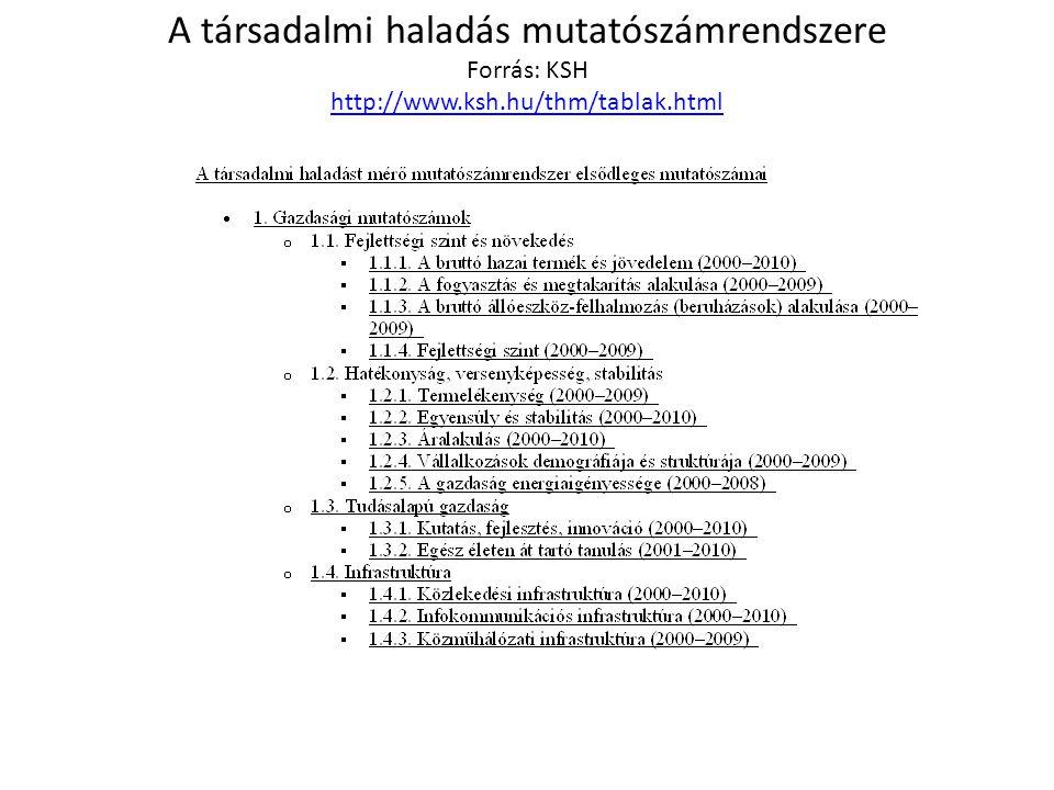 A társadalmi haladás mutatószámrendszere Forrás: KSH http://www.ksh.hu/thm/tablak.html http://www.ksh.hu/thm/tablak.html