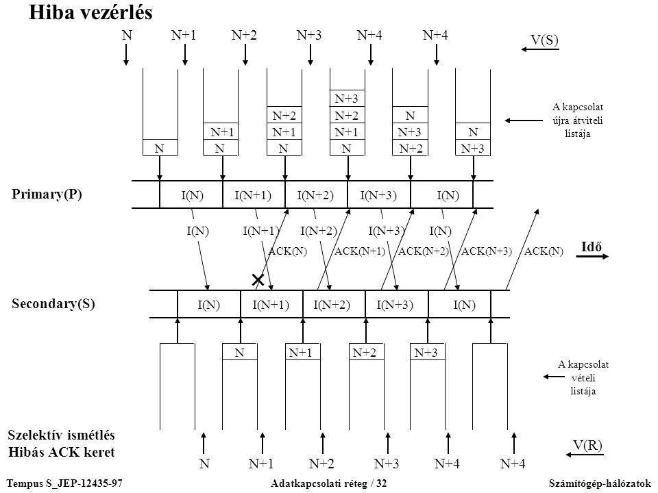 Tempus S_JEP-12435-97Adatkapcsolati réteg / 32Számítógép-hálózatok NN N+1 N N+2 N+3 N N+1 N+2 N+3 N N+2 N+3 N I(N)I(N+1)I(N+2)I(N+3)I(N) I(N+1)I(N+2)I