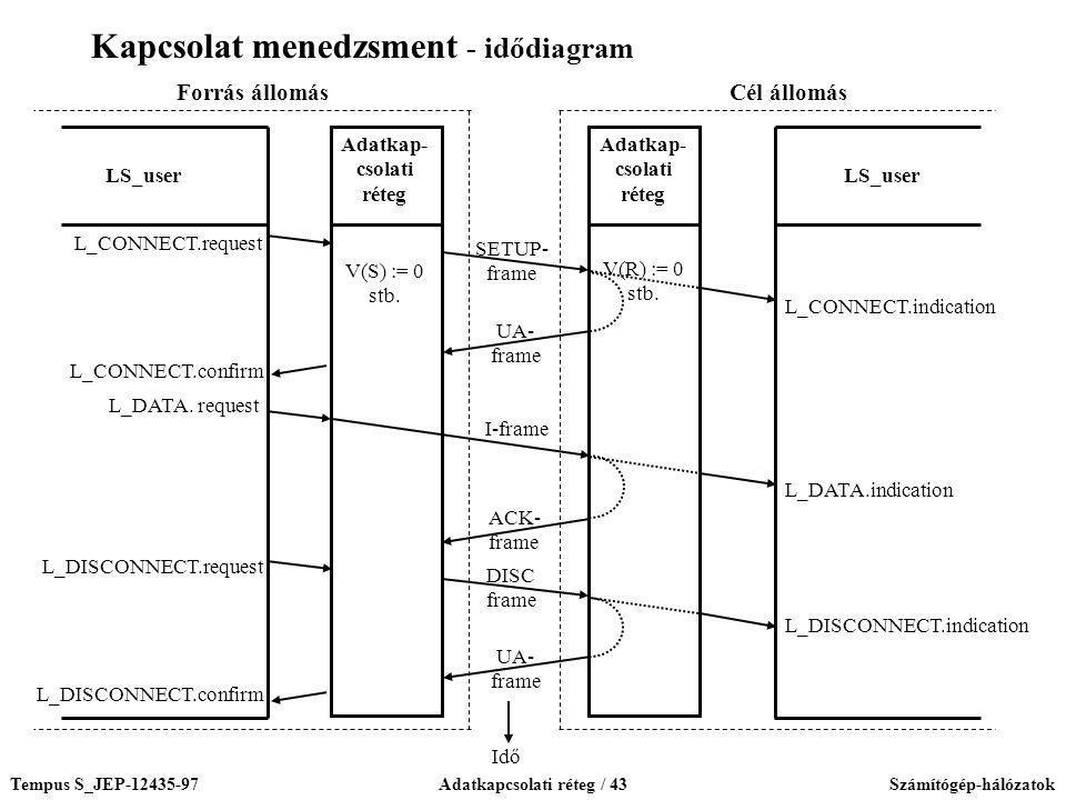 Tempus S_JEP-12435-97Adatkapcsolati réteg / 43Számítógép-hálózatok LS_user Adatkap- csolati réteg Adatkap- csolati réteg I-frame ACK- frame SETUP- fra