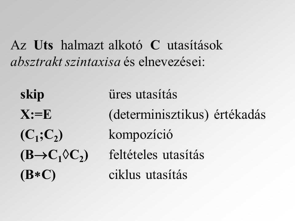 Levezetési szabályok : {P} C 1 {R}, {R} C 2 {Q}kompozíciós {P} (C 1 ;C 2 ) {Q}szabály {P  B} C 1 {Q}, {P  ¬B} C 2 {Q}feltételes {P} (B  C 1  C 2 ) {Q}szabály {P  B} C {P} ciklus (while) {P} (B  C) {P  ¬B}szabály P  P´, {P´}C{Q´}, Q´  Q következmény {P} C {Q}szabály A while-szabályban a P-t ciklusinvariánsnak nevezzük.