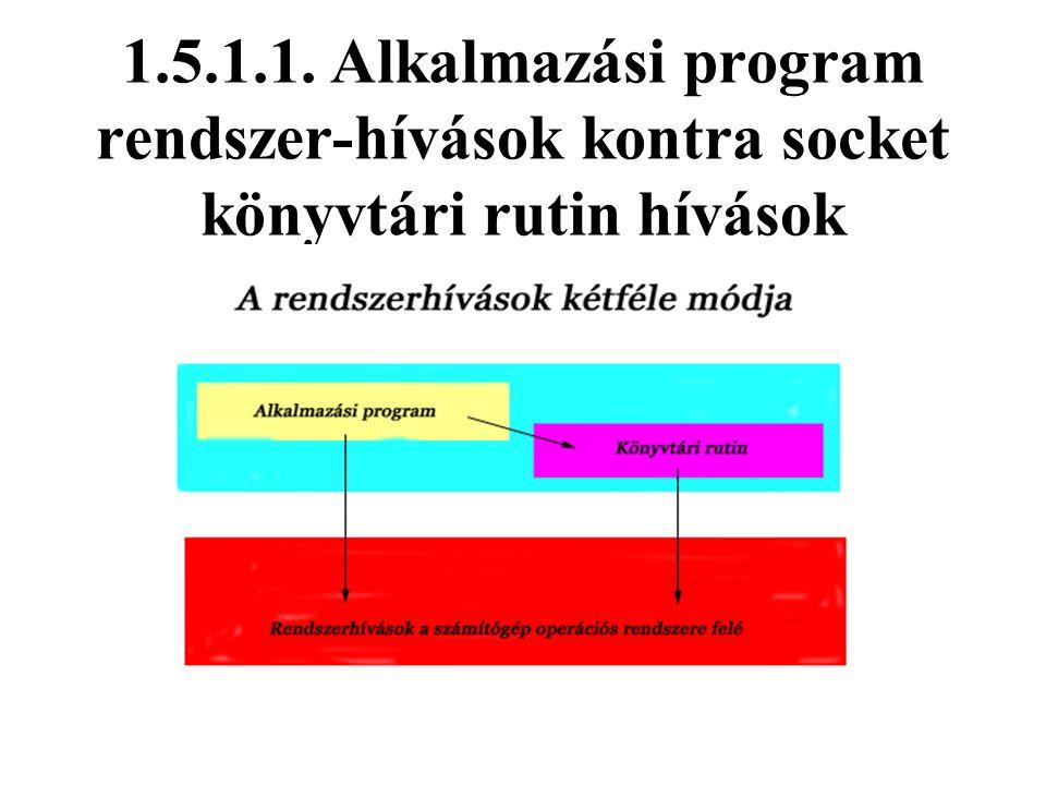 Tempus S_JEP-12435-97 Számítógép hálózatok Szállítási réteg - 32 1.5.1.1. Alkalmazási program rendszer-hívások kontra socket könyvtári rutin hívások