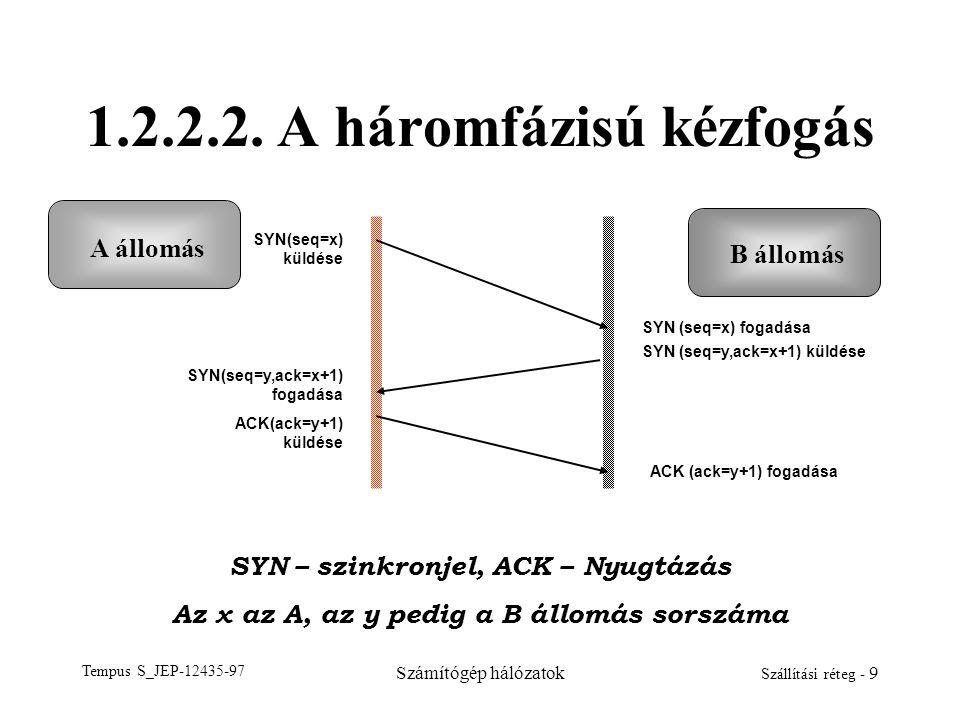 Tempus S_JEP-12435-97 Számítógép hálózatok Szállítási réteg - 9 1.2.2.2. A háromfázisú kézfogás A állomás B állomás SYN – szinkronjel, ACK – Nyugtázás