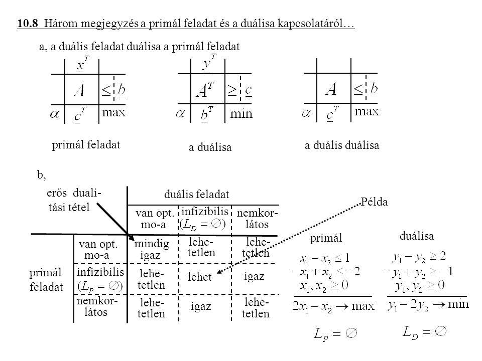 10.8 Három megjegyzés a primál feladat és a duálisa kapcsolatáról… a, a duális feladat duálisa a primál feladat primál feladat a duálisa a duális duálisa b, van opt.