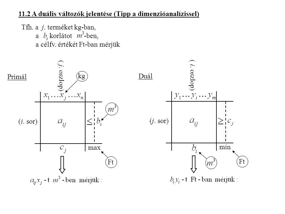 11.2 A duális változók jelentése (Tipp a dimenzióanalízissel) Tfh.