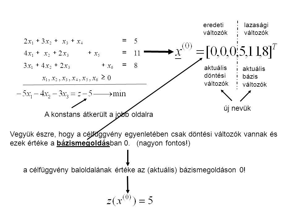 0,,,,, 8 243 11 2 4 5 32 654321 6321 5321 4321     xxxxxx xxxx xxxx xxxx eredeti változók lazasági változók aktuális döntési változók aktuális bázis változók új nevük A konstans átkerült a jobb oldalra Vegyük észre, hogy a célfüggvény egyenletében csak döntési változók vannak és ezek értéke a bázismegoldásban 0.