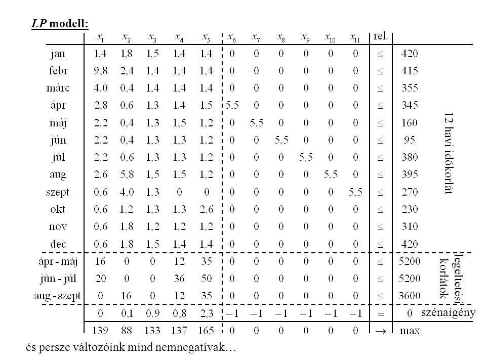 LP modell: és persze változóink mind nemnegatívak… 12 havi időkorlát legeltetési korlátok szénaigény