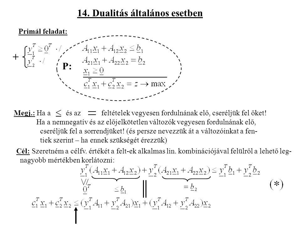 14. Dualitás általános esetben Primál feladat: P: Megj.: Ha a és az feltételek vegyesen fordulnának elő, cseréljük fel őket! Ha a nemnegatív és az elő