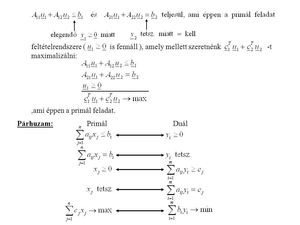 feltételrendszere ( is fennáll ), amely mellett szeretnénk -t maximalizálni:,ami éppen a primál feladat.