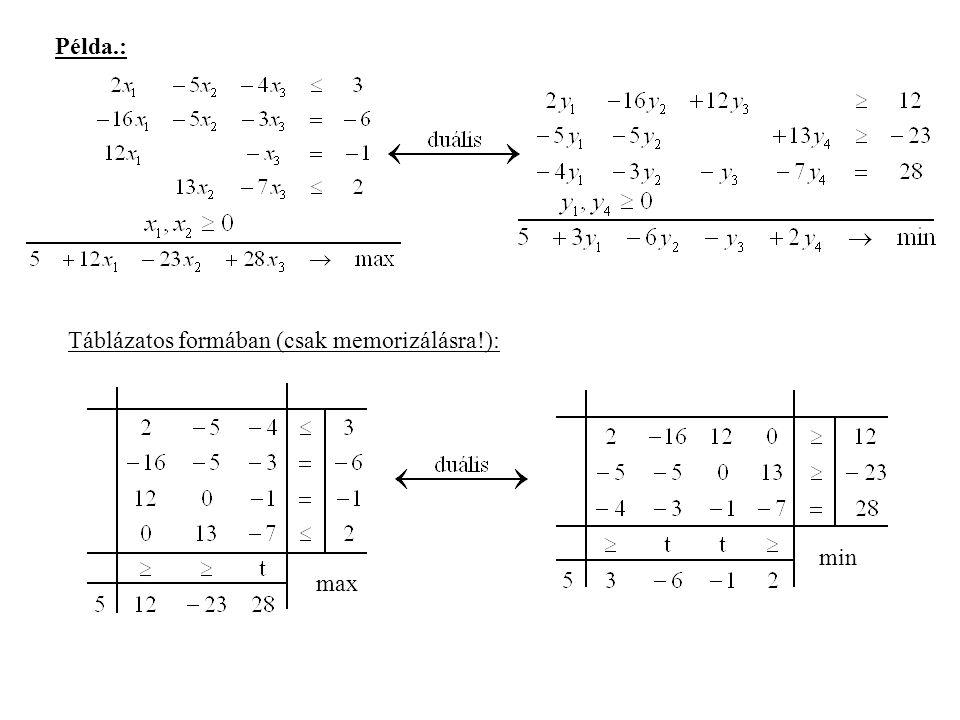 Példa.: Táblázatos formában (csak memorizálásra!): max min