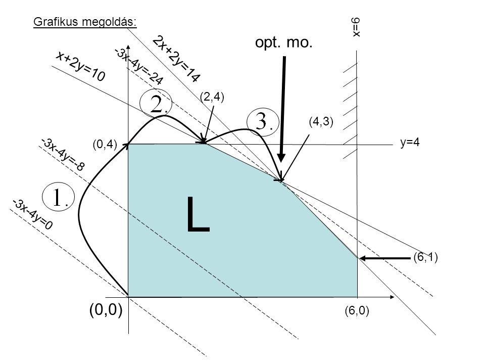 Grafikus megoldás: y=4 x=6 (0,0) (2,4) (4,3) (6,1) (0,4) (6,0) x+2y=10 2x+2y=14 -3x-4y=-8 -3x-4y=-24 -3x-4y=0 L opt.